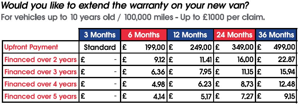 Warranty Matrix